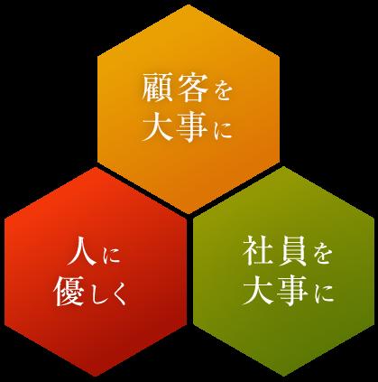 北辰金型工業所は3つの経営理念を掲げ、まい進してまいります。