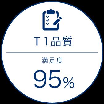 T1品質についても北辰金型では顧客満足度95%を維持しています。